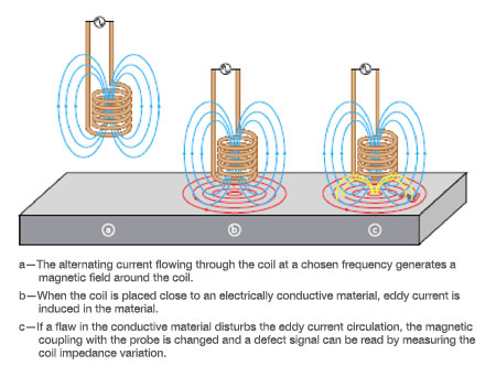 Introduction To Eddy Current Testing Olympus Ims