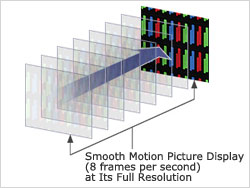 High Frame Rrate with Progressive Scan Output