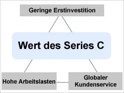 Wert des Series C Videoskops