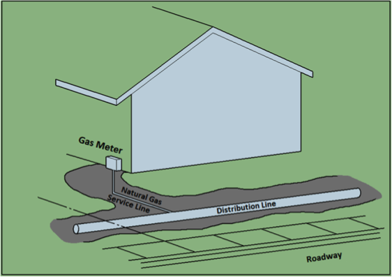 Natural gas service line inspection using videoscopes