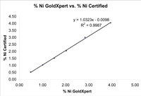 Silver Results Graph from GoldXpert