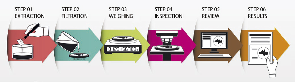 Component cleanliness process