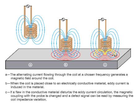 eddy current hoist pendant control wiring diagrams wiring diagram  introduction to eddy current testing olympus ims eddy current hoist pendant control wiring diagrams