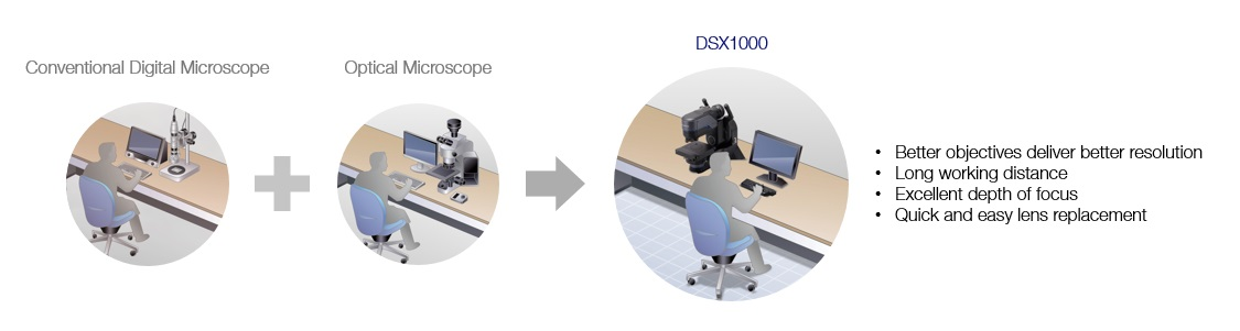 All-in-One System with a Wide Magnification Range