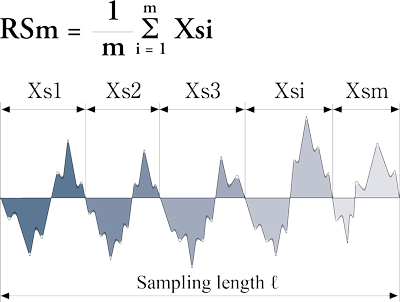 Mean width (RSm)