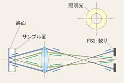 裏面反射光カットの原理