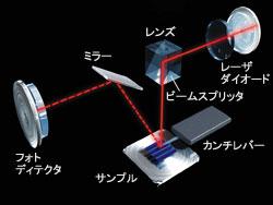 SPM光路概念図