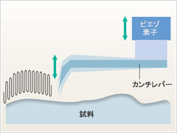 ダイナミックモード原理図