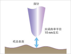Principles of Probe Microscope