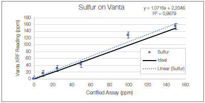 Meeting Strict Standards for Sulfur Content in Fuel with Vanta XRF Analyzers