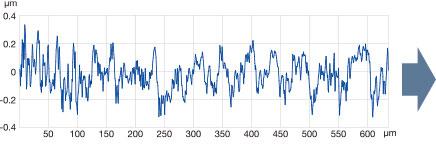 接触式粗さ計による1ラインの断面データ