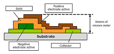 Measuring the Layer Profiles of Thin-Film Solid-State