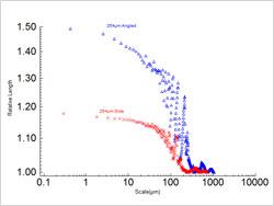 図3:積層ピッチ254µmの側面および斜面における相対的長さと尺度の分布