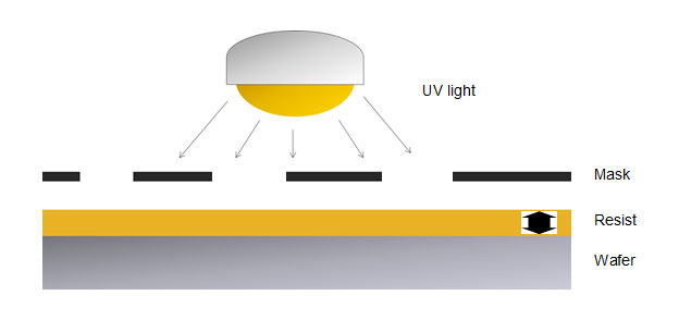 Measuring the Thickness of a Photoresist Film