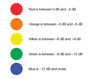 A color palette identifies the sensitivity performance for each part of the zone of influence.