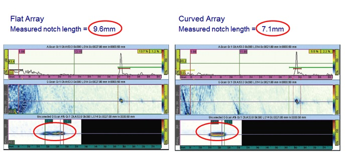 "Results of inspection on 2.75"" (70mm) dia. Pipe with induced 6.9mm x .5mm OD notch. Note signifigant sharpness of data and improved sizing using CCEV probe. Data taken utilizing Cobra Scanner. Sizing done via – 6dB drop method."