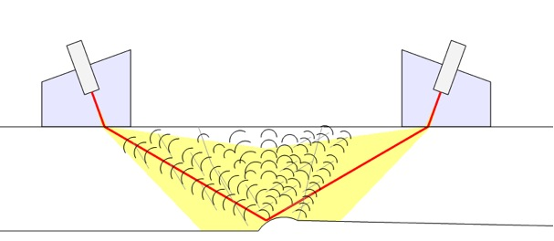 Illustration of diffracted energy coming off weld root/Haz in all directions