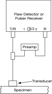 Cable connections for pulse/echo setup