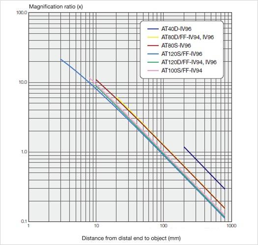 magnification ratio IPLEX RX/RT1