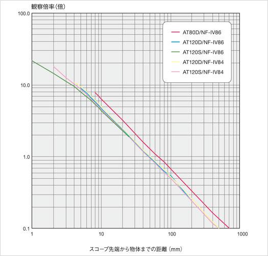 magnification ratio iplex ul2