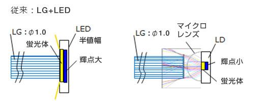 従来:LG+LED