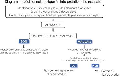 Flux décisionnel de l'appareil Xpert