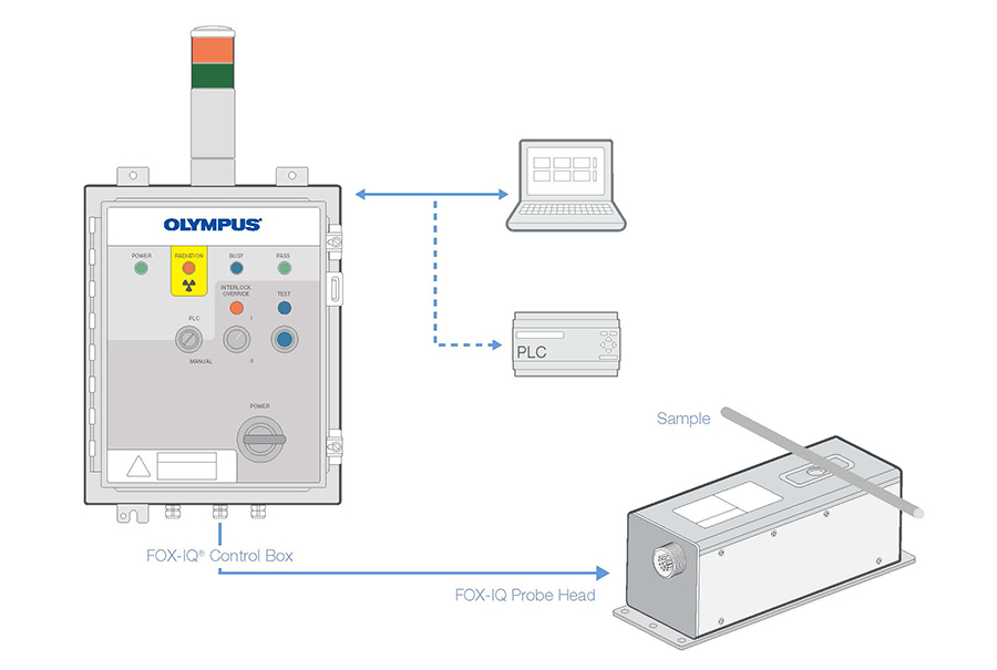 Olympus Innov-X on-line Fox-IQ XRF analyzer for metal tube and rod manufacturing quality control.