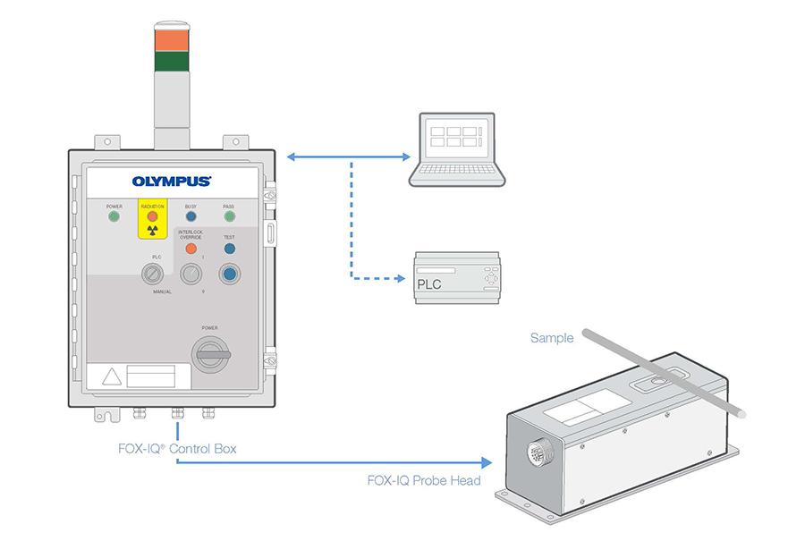 РФ-анализатор Fox-IQ Olympus для контроля качества металлических труб и прутков в поточной линии.