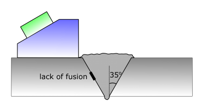 Schematic diagram for lack of fusion inspection