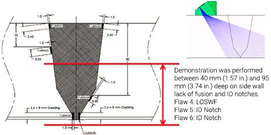 Area of interest for this application showing side wall lack of fusion and ID notches